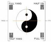 Cele 4 aspecte yin Yang